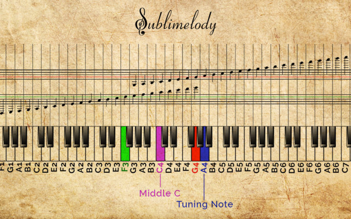 5 Compelling Reasons Guitarists Should Learn Piano - Indie